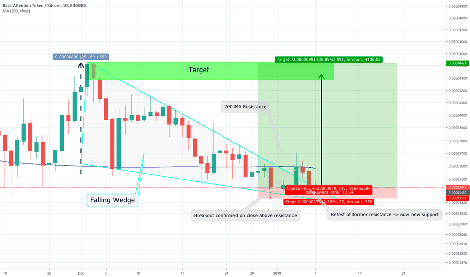 BATBTC: BAT Falling Wedge Breakout and Possible Move Higher