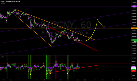 BTCCNY: Bitcoin broadening descending wedge - BULL
