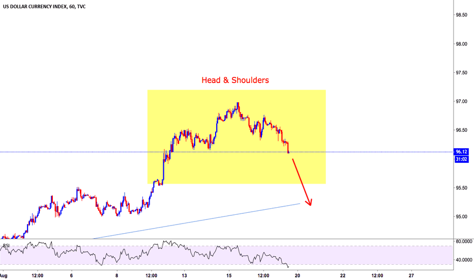 DXY: Head & Shoulders spotted - Short