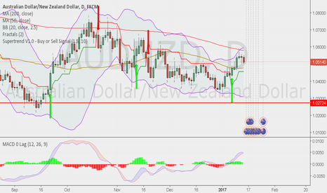 AUDNZD: AUDNZD - SHORT SWING