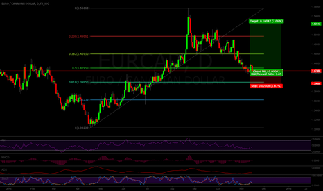 EURCAD: Potential Long on EURCAD