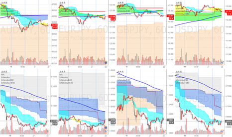 AUDJPY: 豪ドル、ユーロ、NZドルが1時間足陰雲上抜け、米ドルに対して上昇(ドル安)