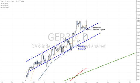 GER30: Breakout confirmed - DAX continues higher