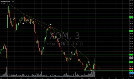 XOM: XOM - Daily Analysis