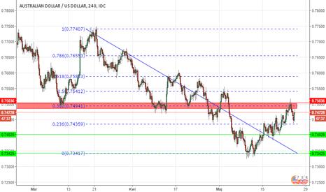 AUDUSD: Reperkusje rynkowe obniżki ratingu Chin - AUDUSD