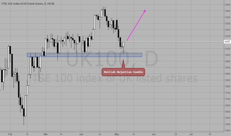UK100: Rejection Candle at Key Zone