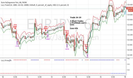 EURJPY: June Trade 26-29 EURJPY Trades (Loss 6%)
