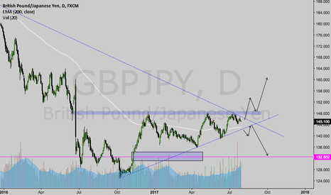 GBPJPY: GBPJPY AT KEY AREA FOR A LARGE SWING TRADE.