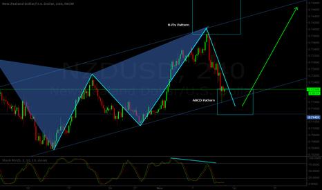 NZDUSD: NZD/USD H4 - Bullish ABCD pattern formation