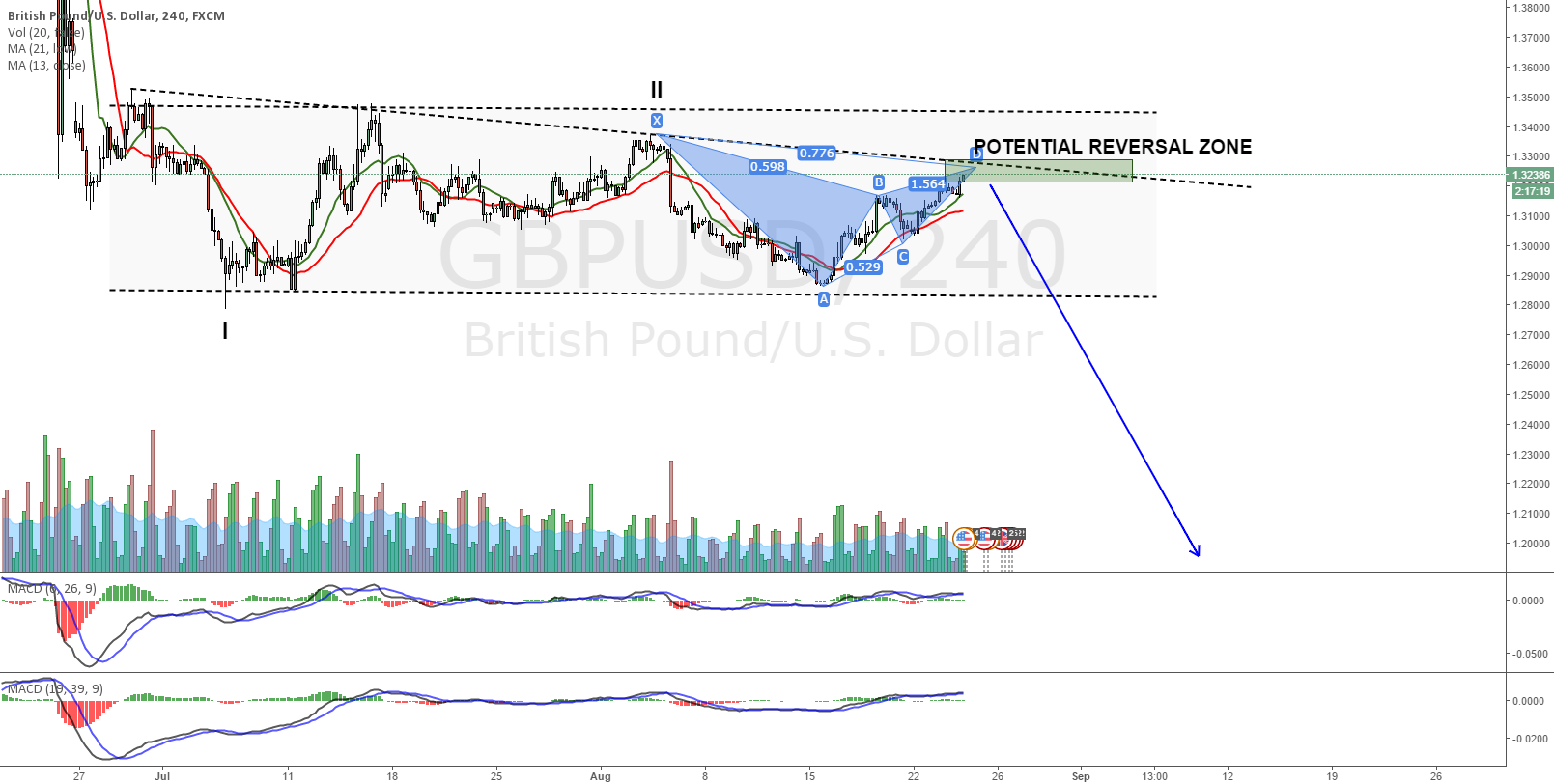 GBPUSD Bearish Gartley inside a Range
