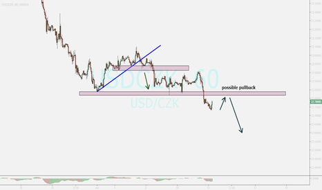 USDCZK: usdczk....selling after pullback ending