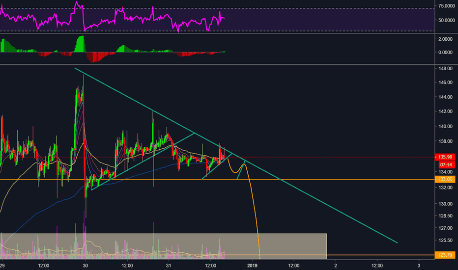 ETHUSD: We've seen this before...ETH primed for a breakdown before pump