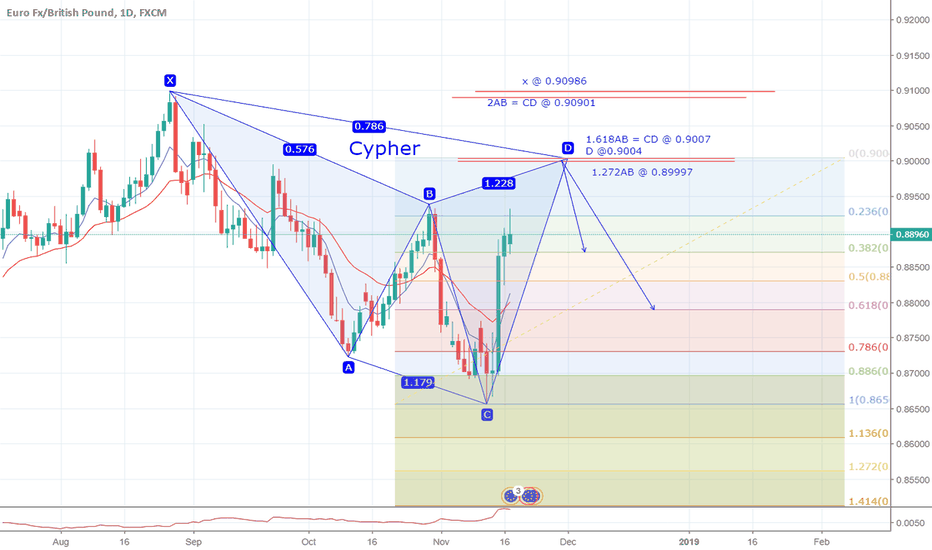 EURGBP: Possible Cypher on EURGBP D