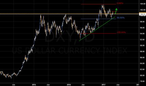 DXY: Dollar Index em momento de uptrend