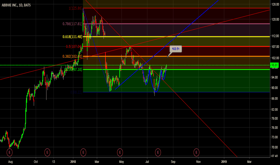 ABBV: ABBV: Nice inverse h&s and this is going straight to 102