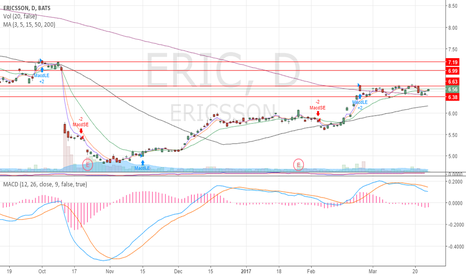 ERIC: Sideways consolidation, monitor for a breakout.