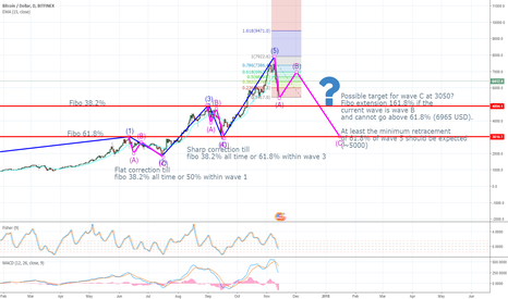 BTCUSD: Waiting for the next short opportunity for bitcoin