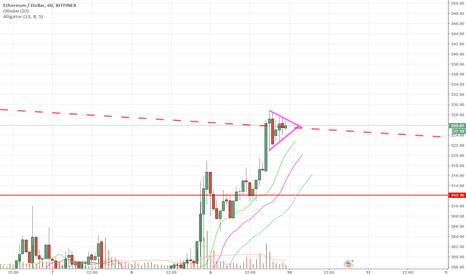 ETHUSD: ETH/USD выход выше линии сопротивления.