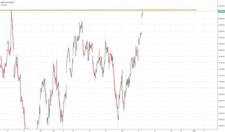 NIFTY: NIFTY short 10927 levels