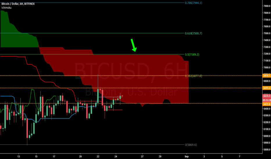 BTCUSD: BTC 6HR e2e opportunity w/ bullish TK cross