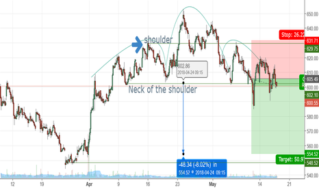 AUROPHARMA: Head and Shoulder formation