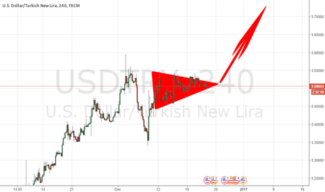 USDTRY: CONSOLIDATION ON TOP : MEANS A BREAK COMING FOR FIREWORKS