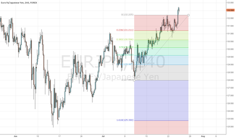 EURJPY: immense buying pressure