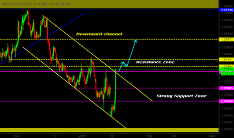 GBPUSD: GBPUSD NEAR THE CHANNEL RESISTANCE!!!