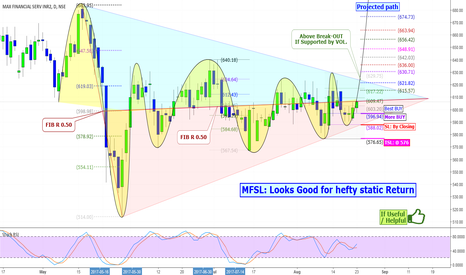 MFSL: MFSL: Looks Good for hefty static Return