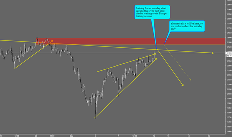 GER30: Looking to short DAX, intraday only