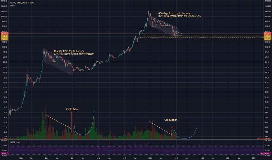BTCUSD: Bitcoin bottom: 2 possible scenarios, 2014/15 vs 2018/19