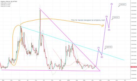 EDGBTC: EDG - BTC весенний тренд, осилит ли ?