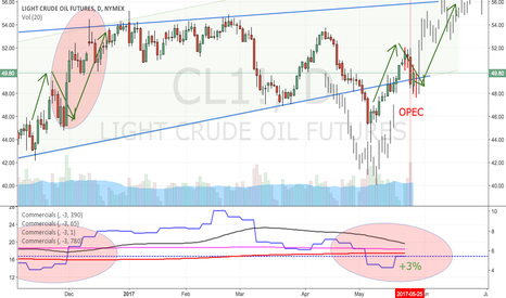 CL1!: Crude Thoughts: Will they ever learn....?