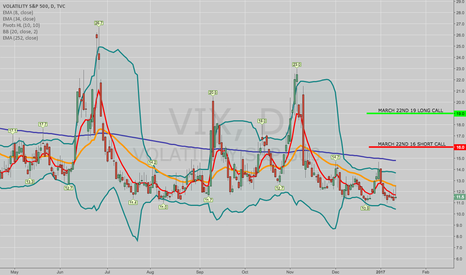 VIX: OPENING: VIX MARCH 22ND 16/19 SHORT CALL VERT