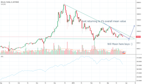 BTCUSD: BTC and ETH to moon