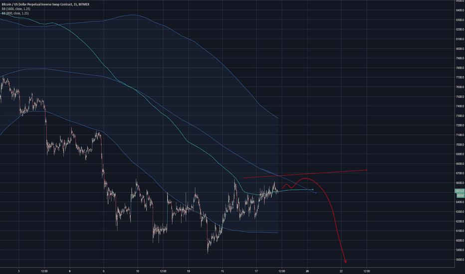 XBTUSD: Imminent short. BTC