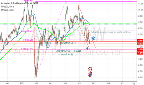 AUDJPY: AUDJPY TaE(Trade at the Extremes)