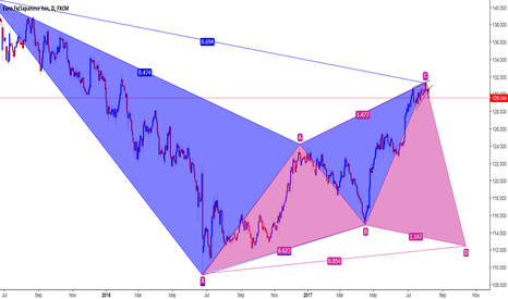 EURJPY: Completed pattern and a potential cypher setup