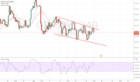 GBPJPY: Channel Pattern GBPJPY