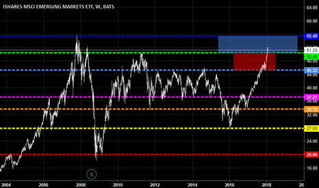 EEM: Here We Go.. AFTER 2009 Emerging markets produced what ?