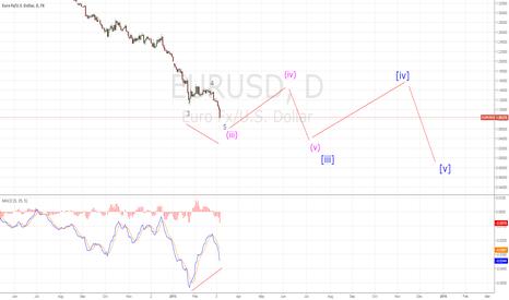 EURUSD: EURUSD EWA third wave divergence