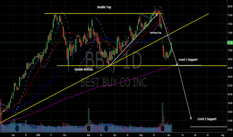 BBY: Short to Mid-Term Bear - Strong Moving Average Confluence