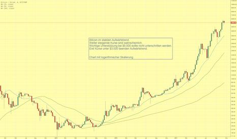 BTCUSD: Bitcoin stabil im sauberen Aufwärtstrend