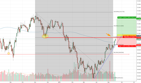 USDJPY: USDJPY Possible Rally?