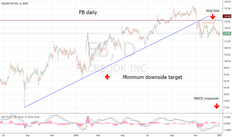 FB: Face Book- Great Short Candidate