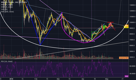 BTCUSD: We already reached the neckline of the adam & eve on 5/5!