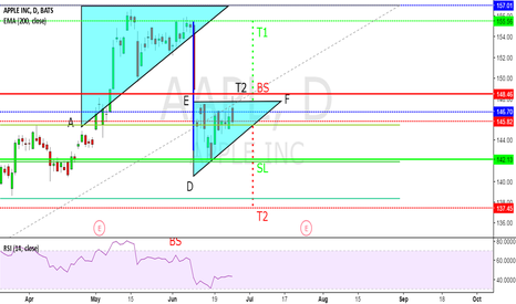 AAPL: TECHNOLOGY SECTOR IS GETTING HIT AND APPLE HAS FURTHER DOWNSIDE!