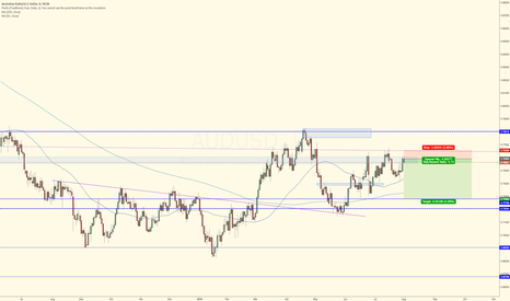AUDUSD: Short Term Sell Trade AUDUSD