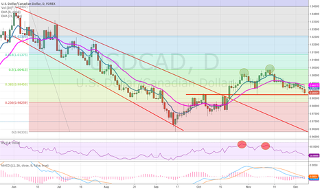 USDCAD: USDCAD continuing to slide after a rebound