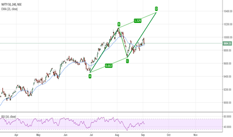 NIFTY: Next possible